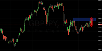 GBP/JPY Trading Signal