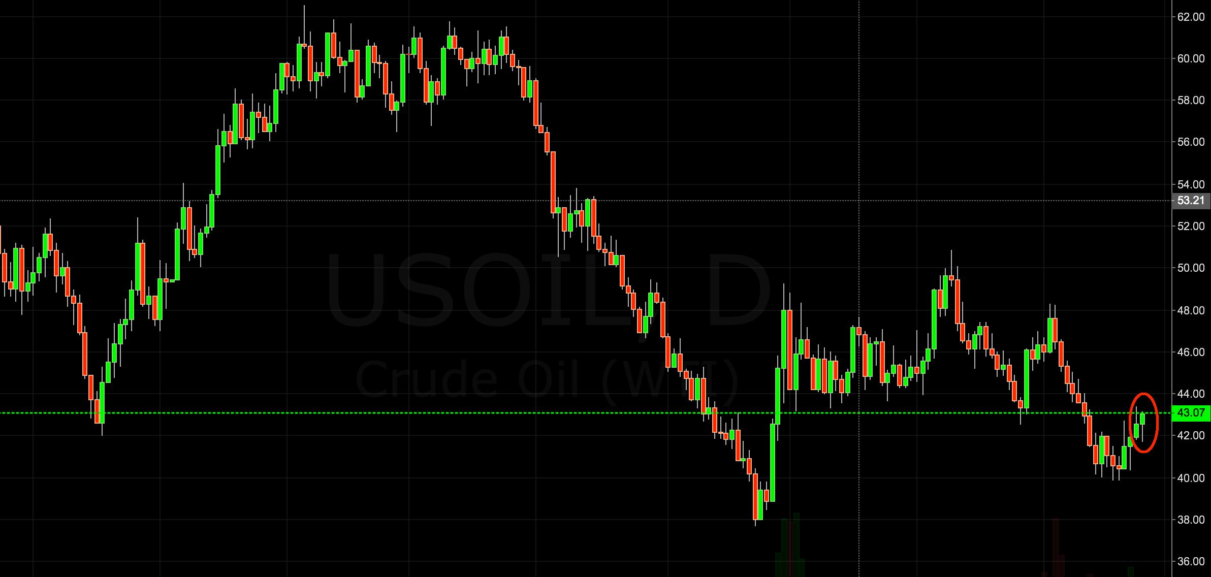 crude oil trading signal