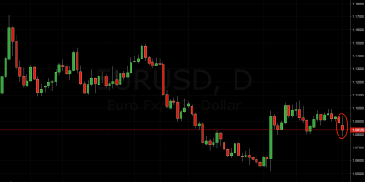 EUR/USD Trading Signal