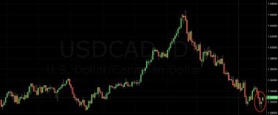 USD/CAD Trading Signal