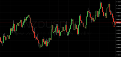 NZD/USD Trading Signal