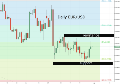 EUR/USD Daily Analysis