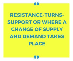 The Most Comprehensive Article On Support and Resistance Online