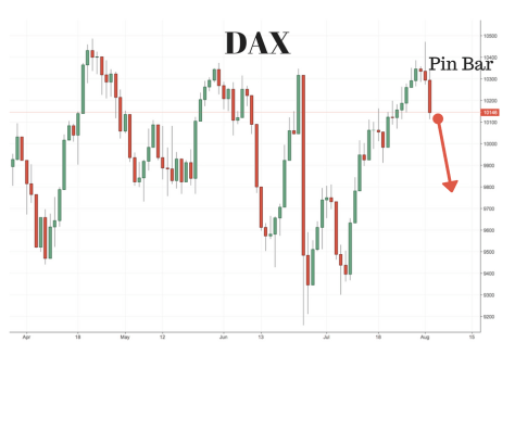 DAX (Germany 30) and S&P500 Trading Setups