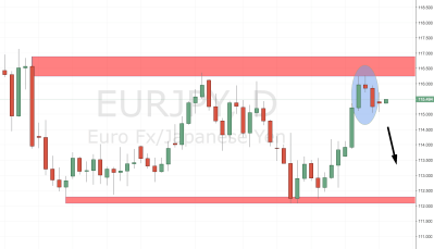 EURJPY Trade Setup