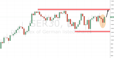Germany 30 (DAX) Trading Setup