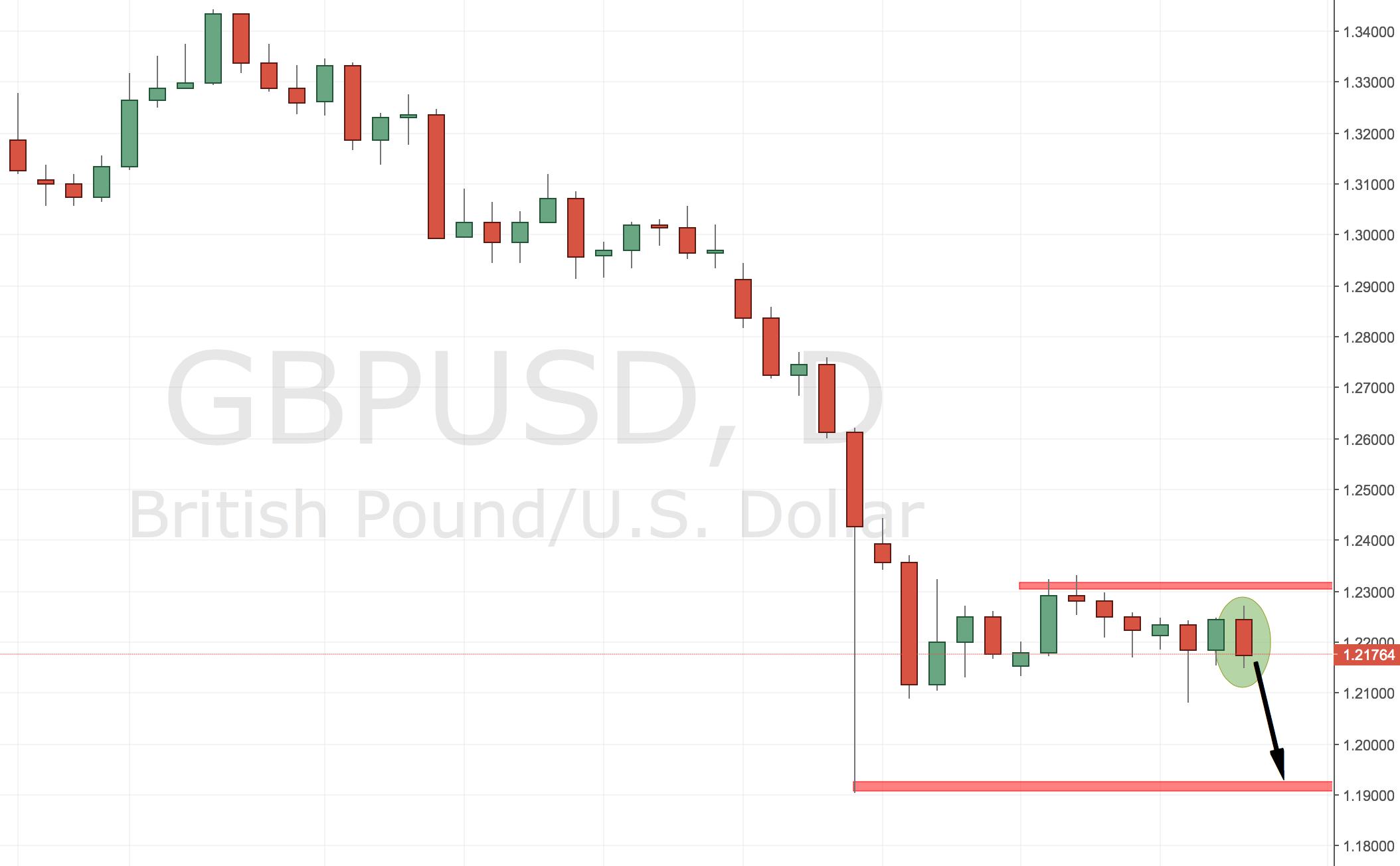 GBPUSD Trading Idea