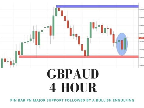 gbpaud 4 hour