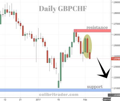 GBPCHF Trading Setup