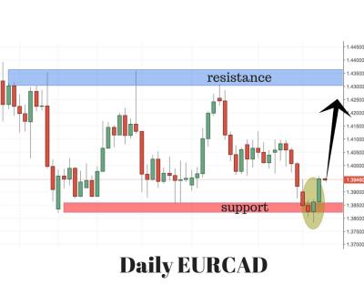EURCAD Trading Setup