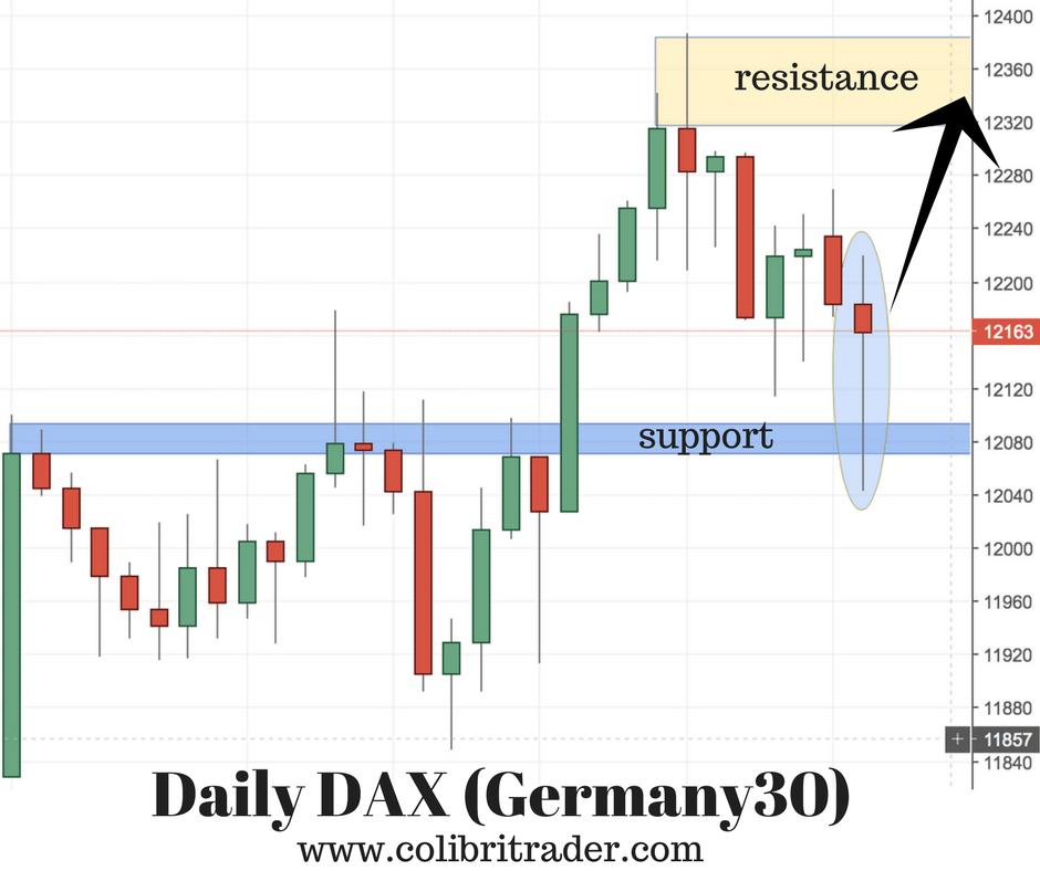 DAX (Germany 30) Trading Setup