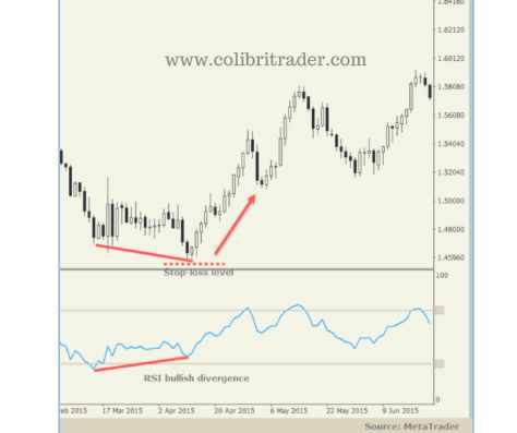 The RSI Indicator Explained