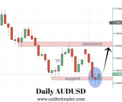 AUDUSD Trade Setup