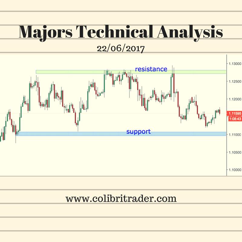 Majors Technical Analysis
