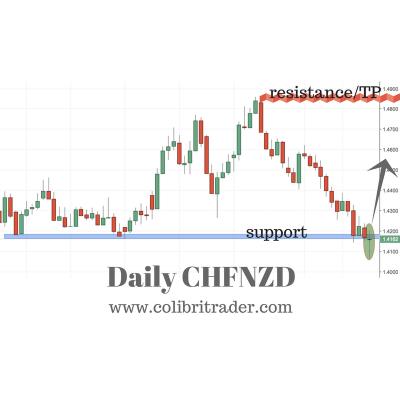 CHFNZD Trading Setup