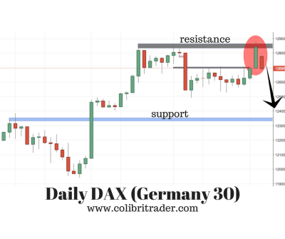 DAX (Germany 30) Trading Idea