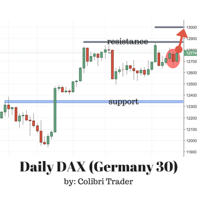 DAX (Germany 30) Trading Setup