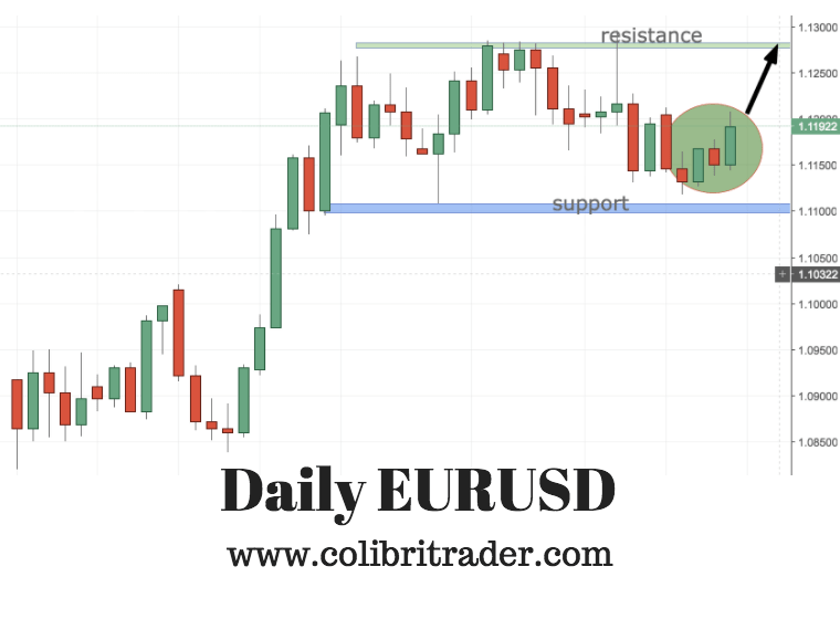 eurusd trading setup