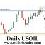 USOIL Trade Setup