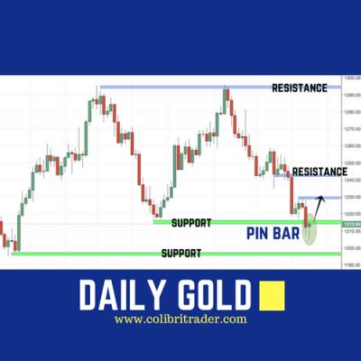 Gold Trading Setup