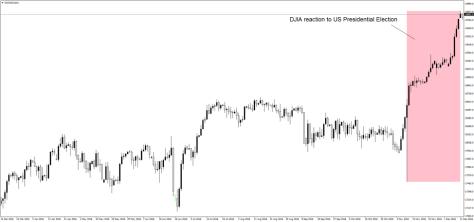 USDJPY and DJIA