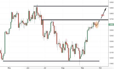 Germany 30 (DAX) Trading Analysis