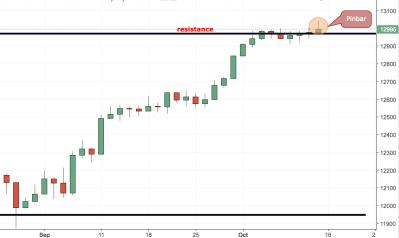 DAX (Germany 30) Trading Idea
