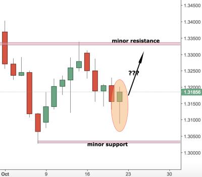 GBPUSD Trading Analysis