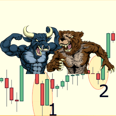 Bullish Engulfing and Bearish Engulfing