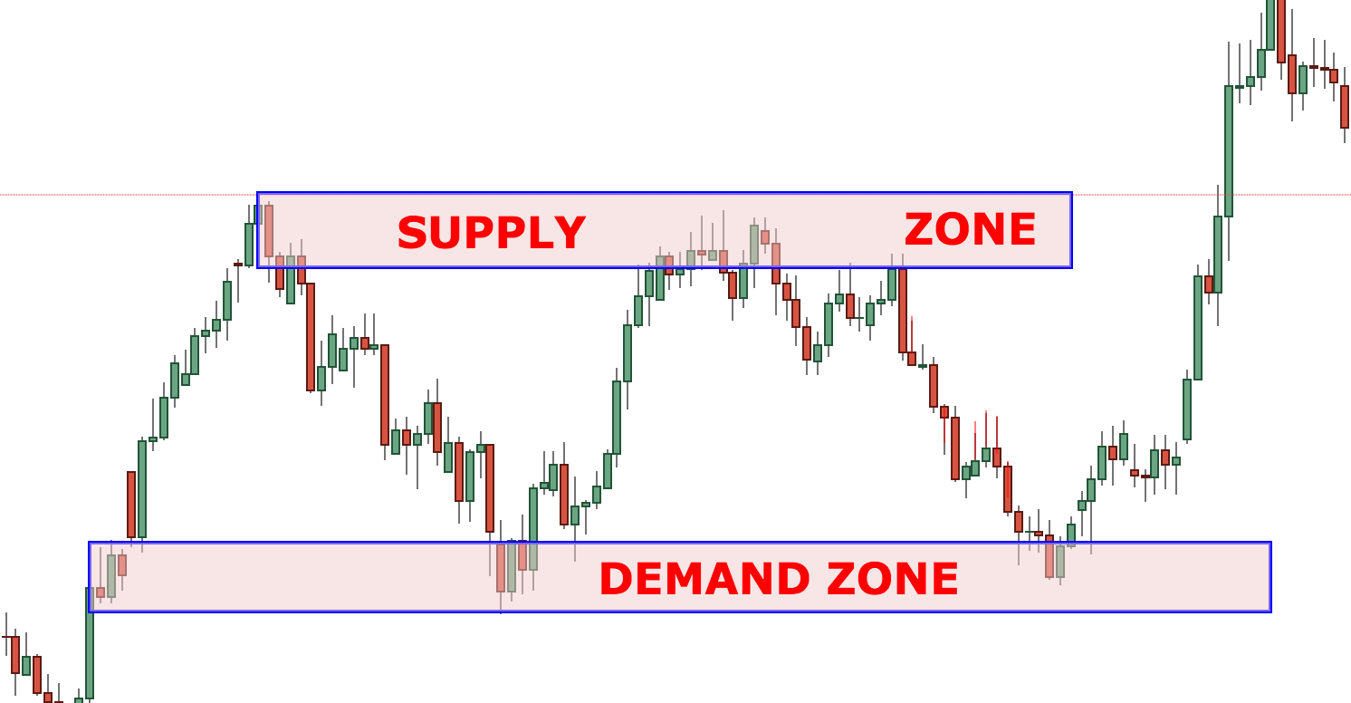 How to find supply and demand zones in forex