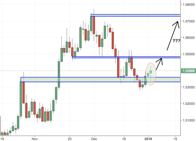 EURAUD Trading Analysis