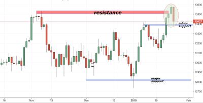 DAX (Germany 30) Trading Analysis