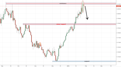 AUDUSD Trading Analysis