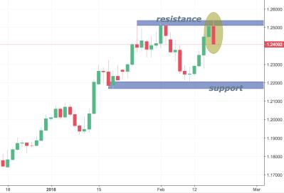 EURUSD Trading Analysis