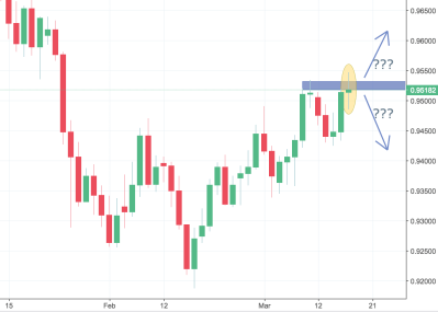 USDCHF Trading Analysis