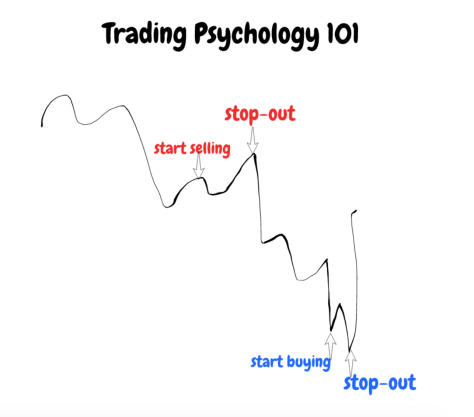 trading discipline and psychology