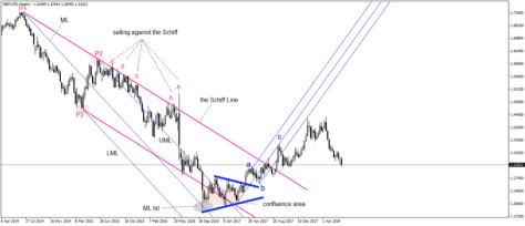 Pitchfork trading strategies