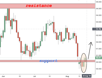 AUDJPY trading analysis
