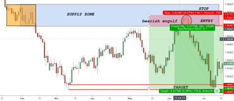 Advanced Supply and Demand Zones