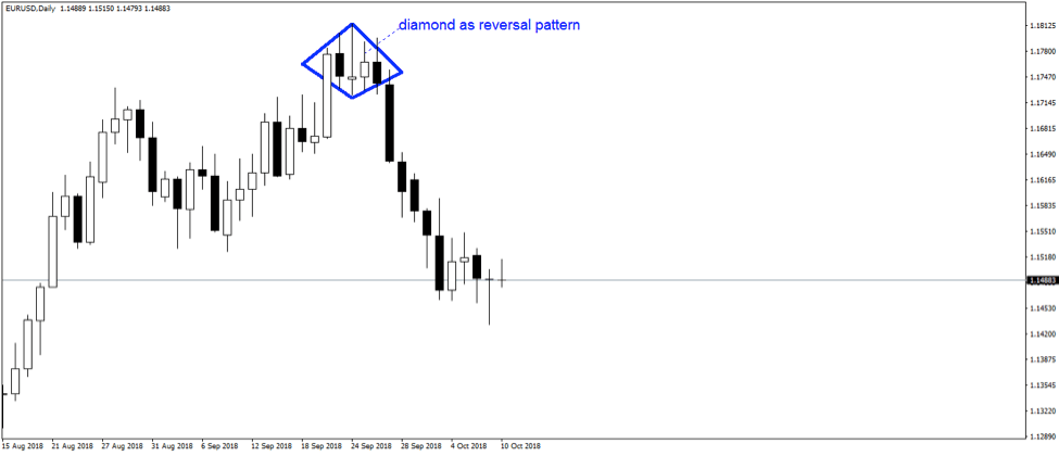 Pros and Cons of Using Trailing Stops | COLIBRI TRADER