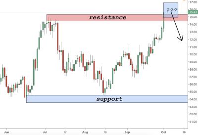 Crude Oil (USOIL) Trading Analysis