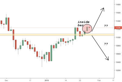 DAX (Germany30) Trading Analysis