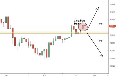 DAX (Germany30) Trading Analysis