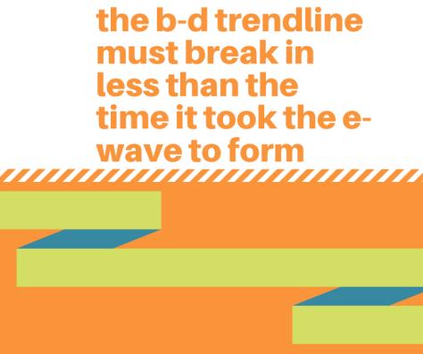 b-d line breakout strategy