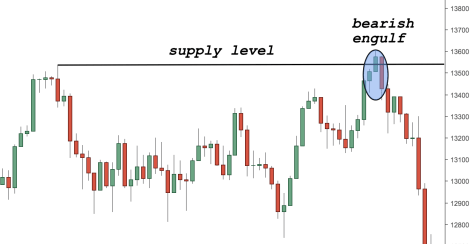 Supply and Demand Levels