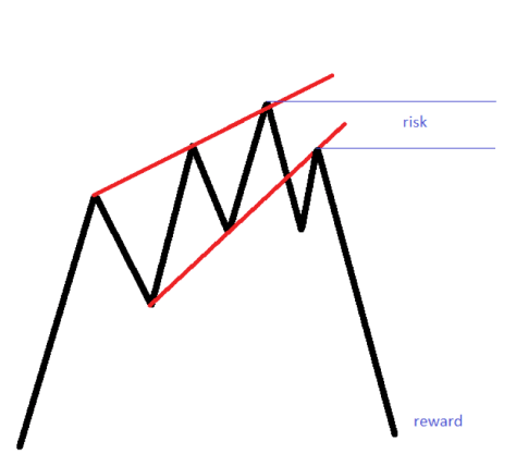 trading with chart patterns