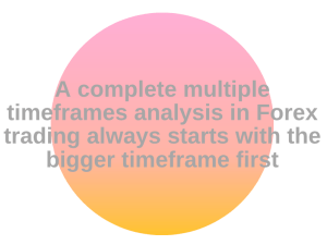 multiple timeframes analysis