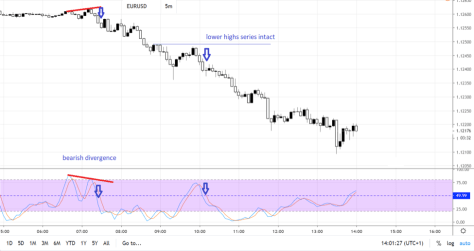 trading with stochastic