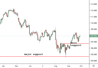 USDJPY Trading Analysis