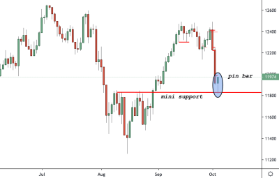 Germany 30 (DAX) Trading Analysis